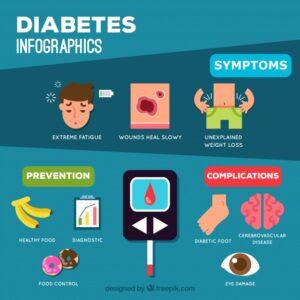 دیابت -سایت خبری ازدیدما